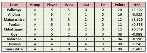 Saurashtra and Haryana Women haven't won a single game this season