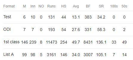 Vikram Rathour: Career Statistics