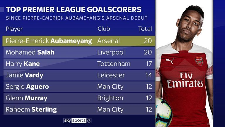 Aubameyang has scored more goals than any other player since his debut with Arsenal. (Image: Sky Sports)