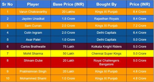 Top 10 most expensive players at the 2019 IPL Auction