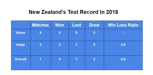 New Zealand's Test numbers in the year 2018