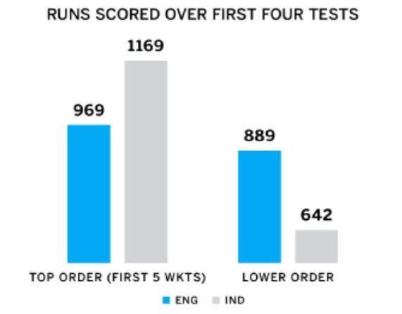 A tail that never wags - courtesy ESPNCricinfo