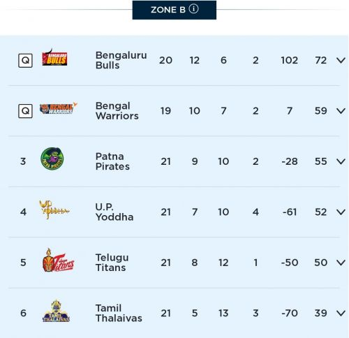 Zone B points table after Match no. 126