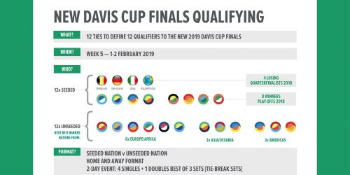 Could other sports use something similar to the Davis Cup?