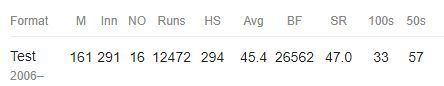 Career Record: Alastair Cook