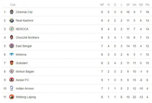 East Bengal have moved up to fifth in the I-League with a game in hand