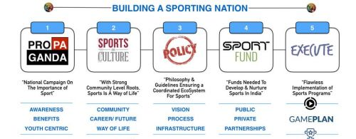 BUILDING A SPORTING NATION