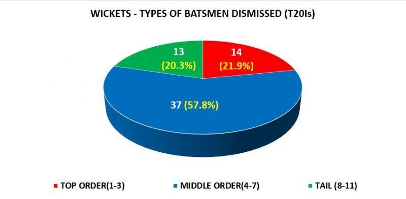 Just like in ODIs, Rashid is most effective against middle-order batsmen
