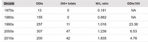 India Team's 300-plus scores decade wise