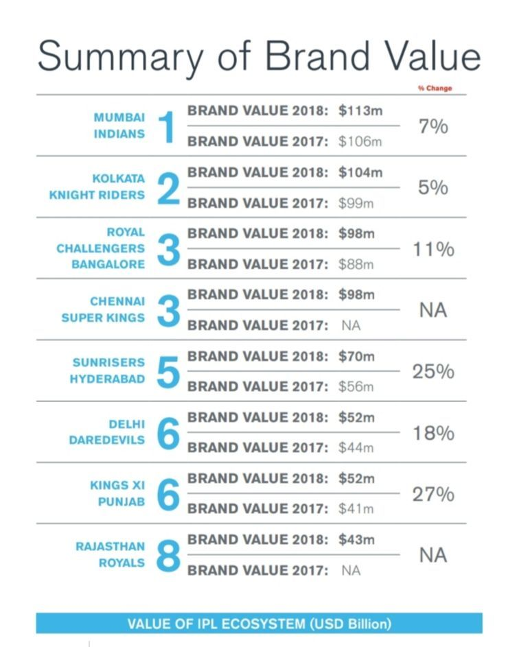 IPL brand valuation report by Duff & Phelps