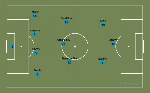 Manchester City lined up in a 4-3-3 with Laporte as the makeshift Left Back. The main idea behind this formation was to exploit the gap on the flanks with quick wingers and keep a strong defensive shape.