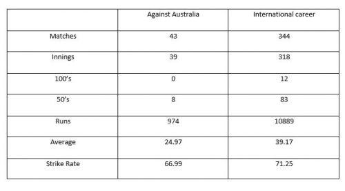 Rahul Dravid's ODI record.