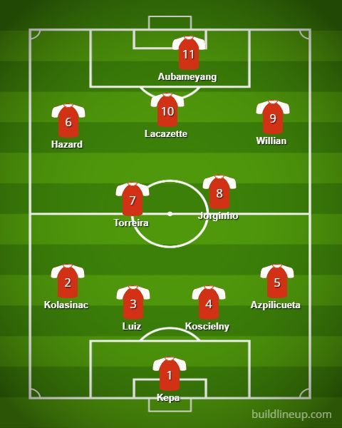 Premier League 2018-19: A Combined XI Of Arsenal