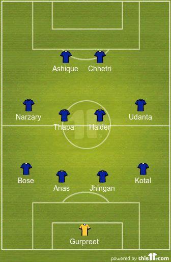 India's Predicted XI