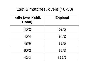 England versus India in last 10 overs without the presence of Kohli or Rohit at the crease