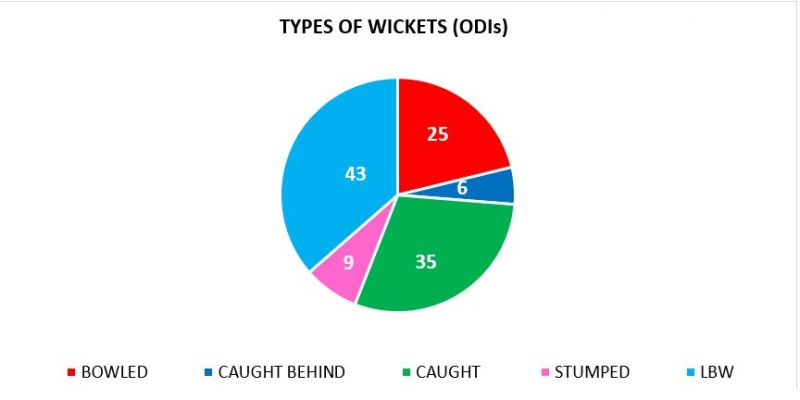 Rashid uses the googly to get a lot of wickets
