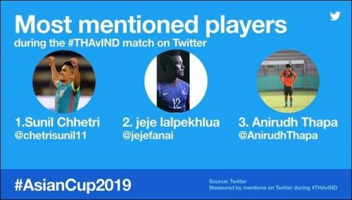 Most mentioned players from the Thailand vs India game