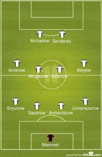 Turkmenistan Predicted XI