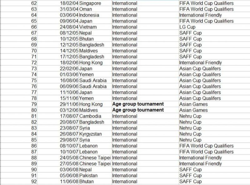 Match No. 62 to 92 of Bhaichung Bhutia