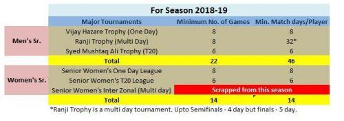 A comparison tabulated between Men's and Senior Women's match days per season.