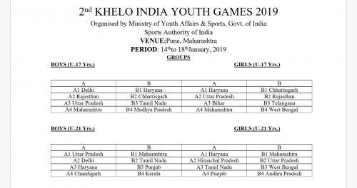 Kabaddi Group Classification of U-17 & U-21 Teams (Boys & Girls)