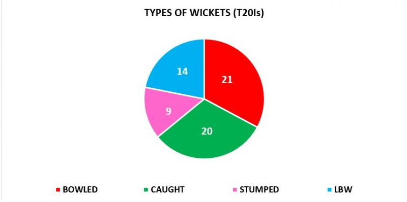Rashid can trick even the best batsmen