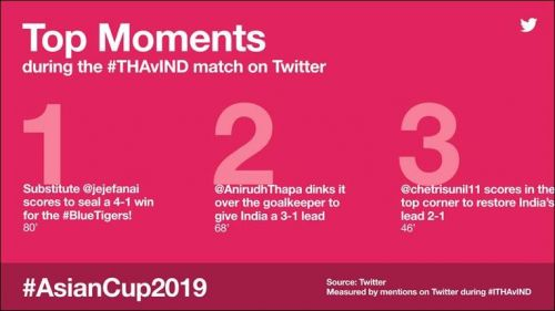 Top moments from the match between India and Thailand