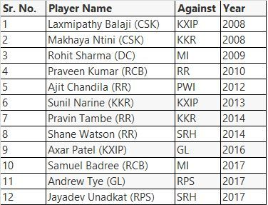 12 cricketers have one Hat-trick each