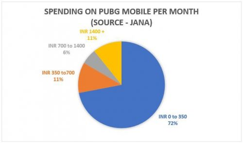 How much do Indians spend on PUBG Mobile?
