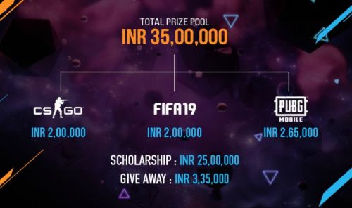 The prize pool of the tournament.