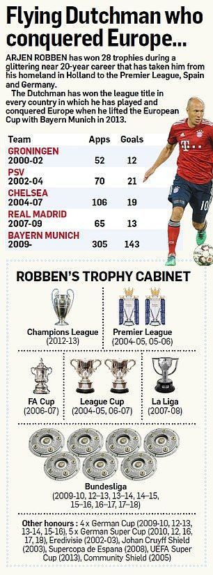 Robben was highly successful at club level, but couldn't win anything with his nation. (Source: Dailymail)