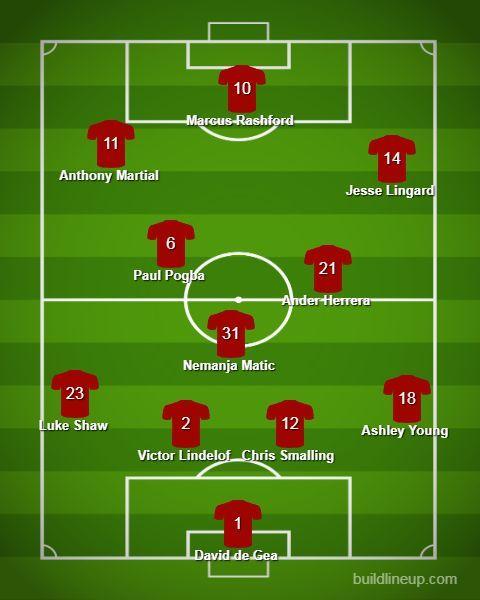 Predicted United lineup Vs Liverpool.