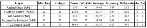 Top 3 wicket takers of 2018 were all wrist spinners