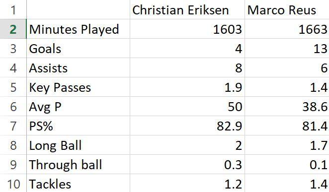 Eriksen vs Reus: League stats 2018/19