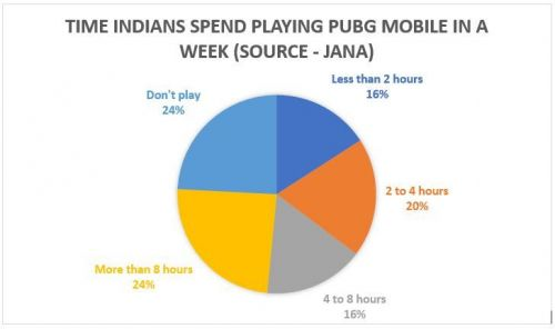 How much time do Indians spend in PUBG Mobile?
