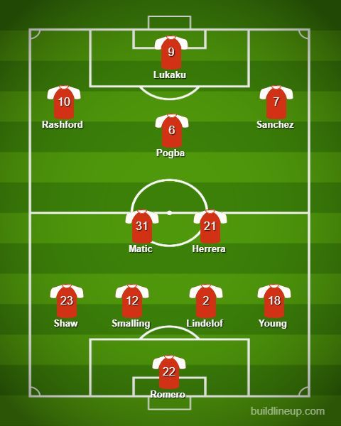 Manchester United expected lineup