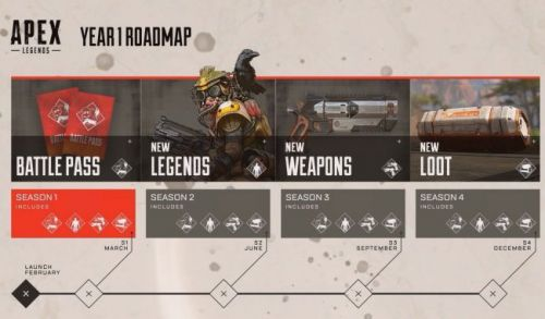 Apex Legends 1 year road map