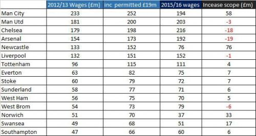 Arsenal's wage bill in 2015/16 when the cap was increased from £4 million to £7 million