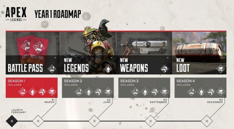Apex Legends Seasons Releasing This Year