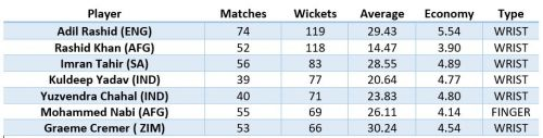 Spinners in ODIs from April'15 - Present