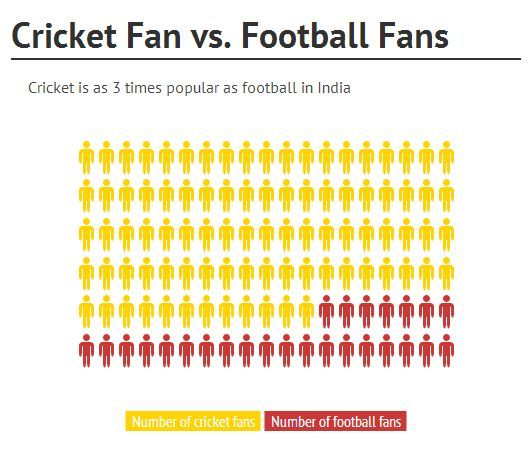 IPL fans vs FIFA World Cup fans in India