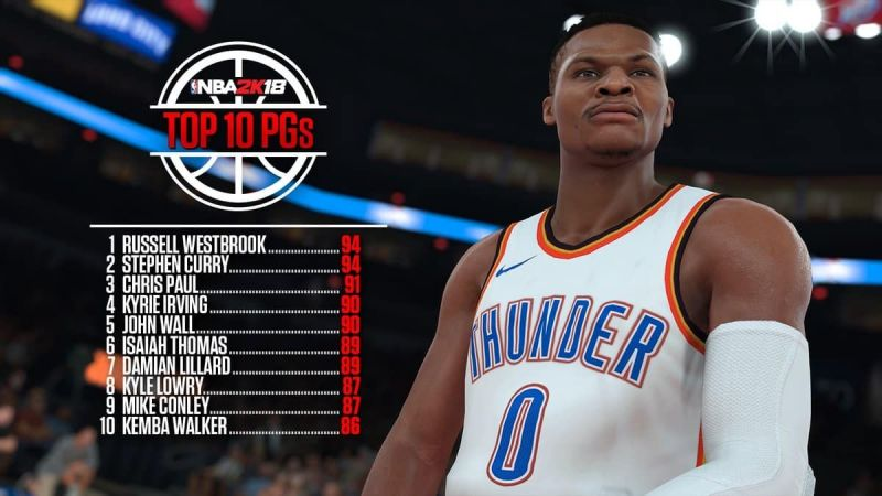 NBA 2K19: Ideal Builds for each position