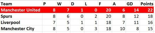 Table since Ole's take over as caretaker manager
