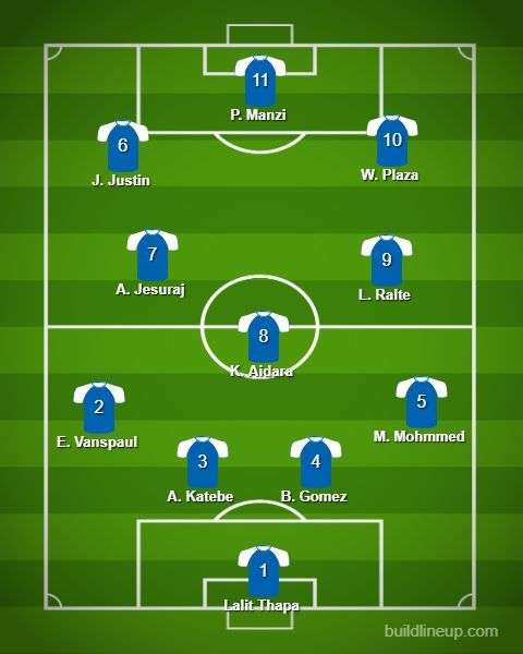 The best playing XI of the I-League