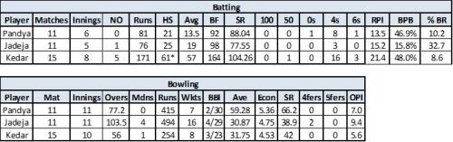 Data sourced from ESPNCricinfo; NO – Not Outs; HS – Highest Score; Avg – Average; BF – Balls Faced; SR – Strike Rate; RPI – Runs Per Innings; % BR - % of Runs Scored in Boundaries; BPB – Balls per Boundary; Mdns – Maidens; Wkts – Wickets; BBI – Best Bowling in an Innings; Econ – Economy Rate – OPI – Overs Per Innings