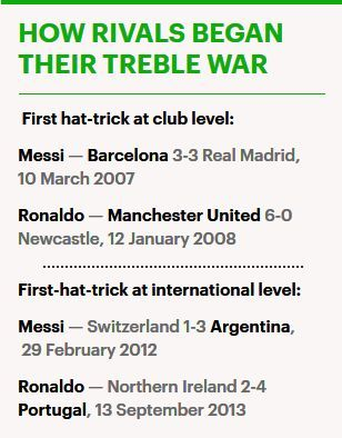 Both Messi and Ronaldo have scored a half-century of hat-tricks, a look at where it all began. (Source: Dailymail)