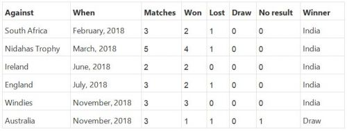 Results of the all the T20 series which featured India in the last one year