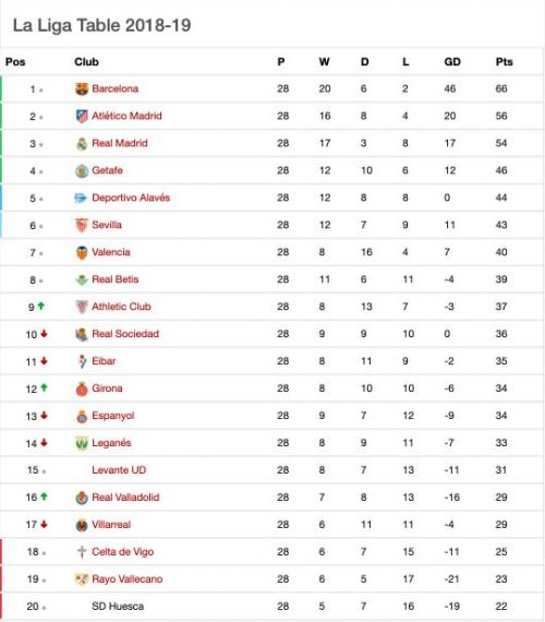 Here is how the table looks like after yesterday's action