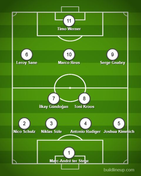 This is how the German team should line up as Low looks to rebuild his team ahead of the Euro 2020.