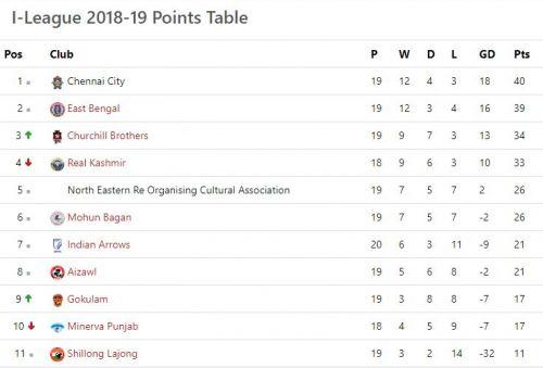 The I-League table